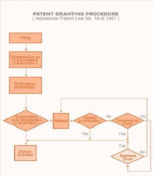 Patent-Procedure