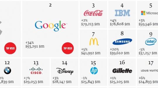 Interbrand Number 1 Brand